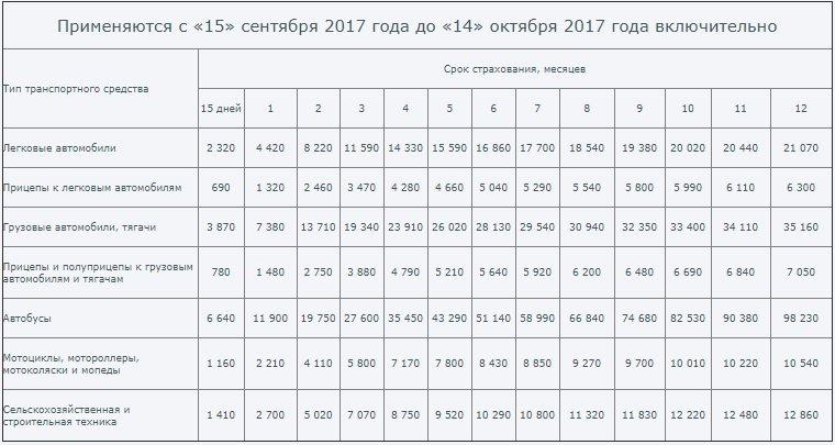 Зеленая карта - тарифы с 15.09.2017 по 14.10.2017