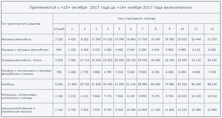 Зеленая карта - тарифы с 15.10.2017 по 14.11.2017