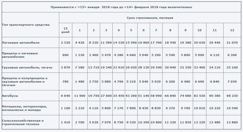 Зеленая карта - тарифы с 15.01.2018 по 14.02.2018