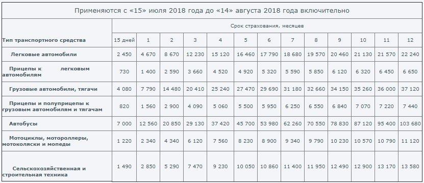 Зеленая карта - тарифы с 15.07.2018 по 14.08.2018