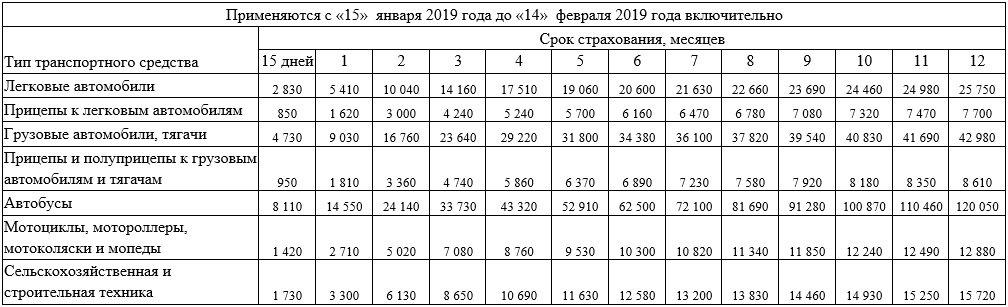 Зеленая карта - тарифы с 15.01.2019 по 14.02.2019