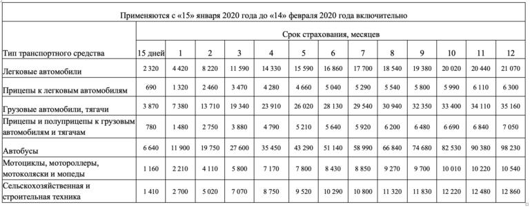 Зеленая карта - тарифы с 15.01.2020 по 14.02.2020