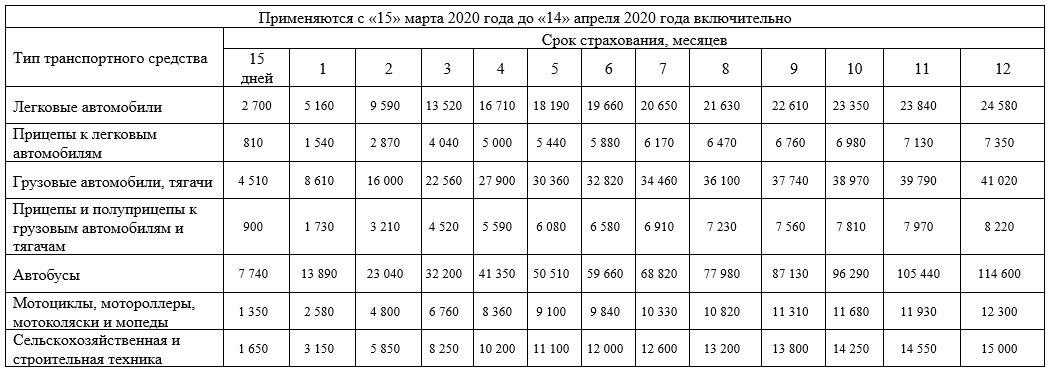 Зеленая карта - тарифы с 15.03.2020 по 14.04.2020
