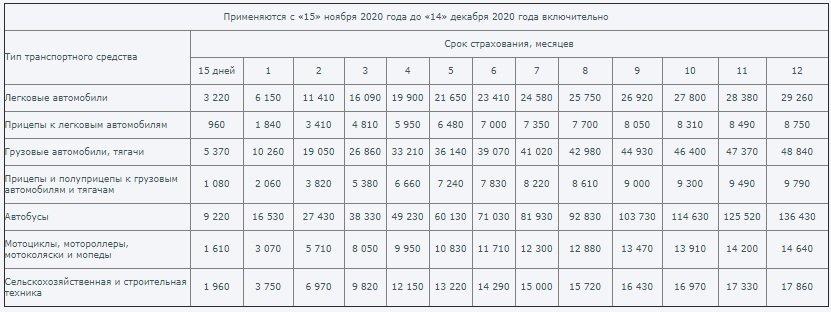 Зеленая карта - тарифы с 15.11.2020 по 14.12.2020
